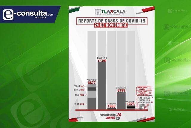 Confirma SESA  1 defunción más y 9 casos positivos en Tlaxcala de Covid-19