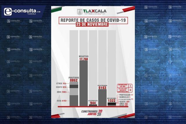 Confirma SESA  1 defunción y 15 casos positivos en Tlaxcala de Covid-19
