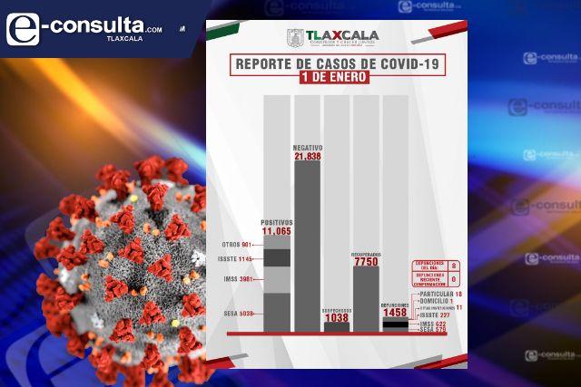 Confirma SESA  8 defunciones y 68 casos positivos en Tlaxcala de Covid-19