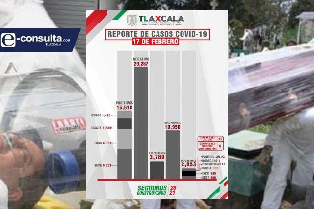 Confirma SESA  10 defunciones y 45 casos positivos en Tlaxcala de Covid-19