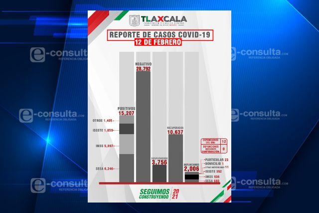Confirma SESA 12 defunciones y 64 casos positivos en Tlaxcala de Covid-19