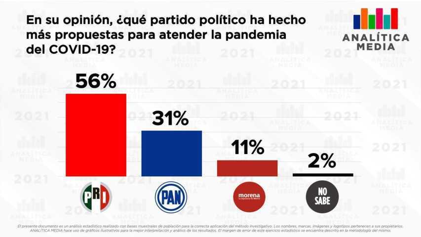 El PRI busca sacar ventaja con la pandemia y publica encuesta *Patito*