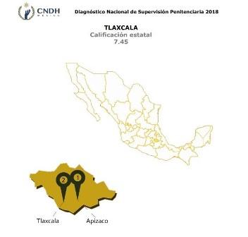 Tlaxcala sube al quinto lugar en supervisión penitenciaria