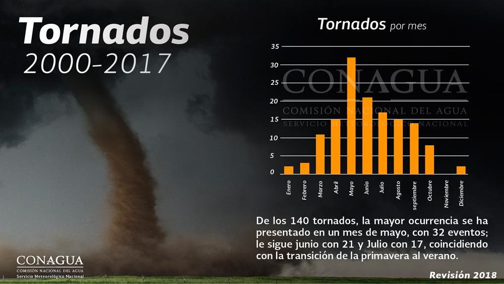 Se formó la tormenta tropical Rosa al suroeste de Manzanillo, Colima