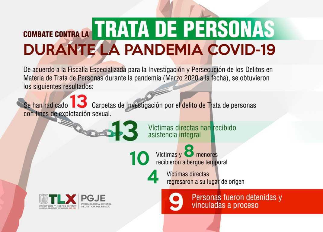 PGJE concretó acciones contra la trata de personas durante confinamiento