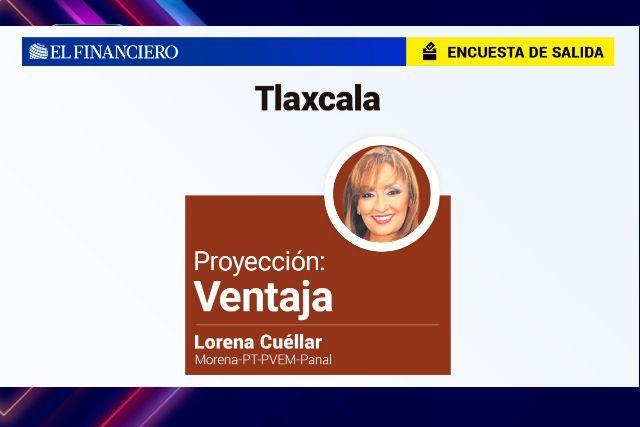 Aventaja Lorena Cuéllar en Tlaxcala: El financiero