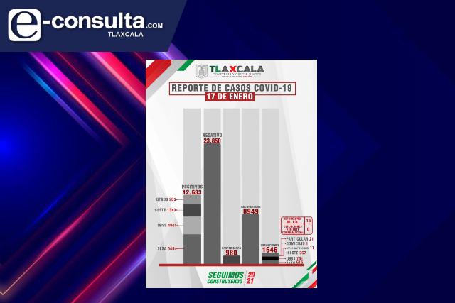 Confirma SESA 15 defunciones más y 106 casos positivos en Tlaxcala de Covid-19