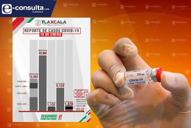 Confirma SESA  18 defunciones y 122 casos positivos en Tlaxcala de Covid-19