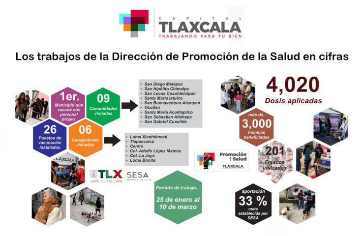Rebasa comuna de Tlaxcala las cuatro mil dosis antirrábicas