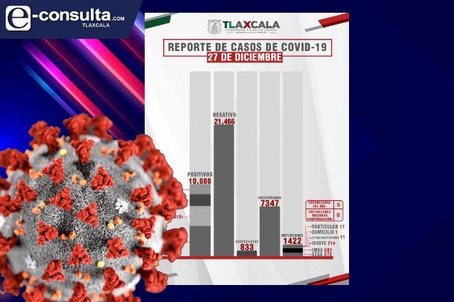 Se dispara a 76 casos nuevos y 5 fallecidos más de Covid en Tlaxcala