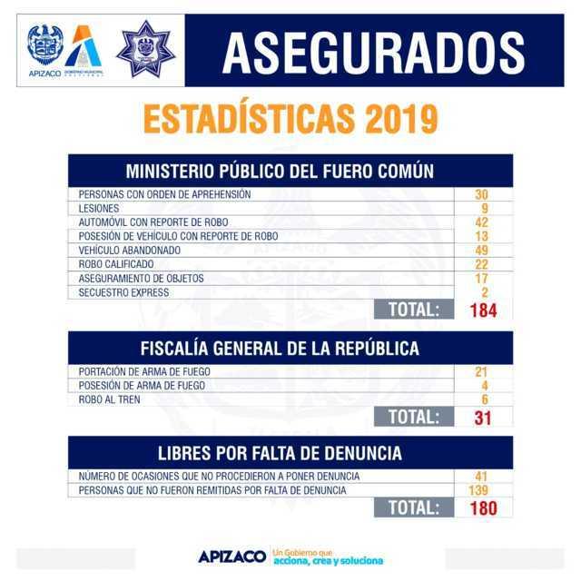 Número de asegurados en Apizaco supera al resto de municipios pese a su alta movilidad