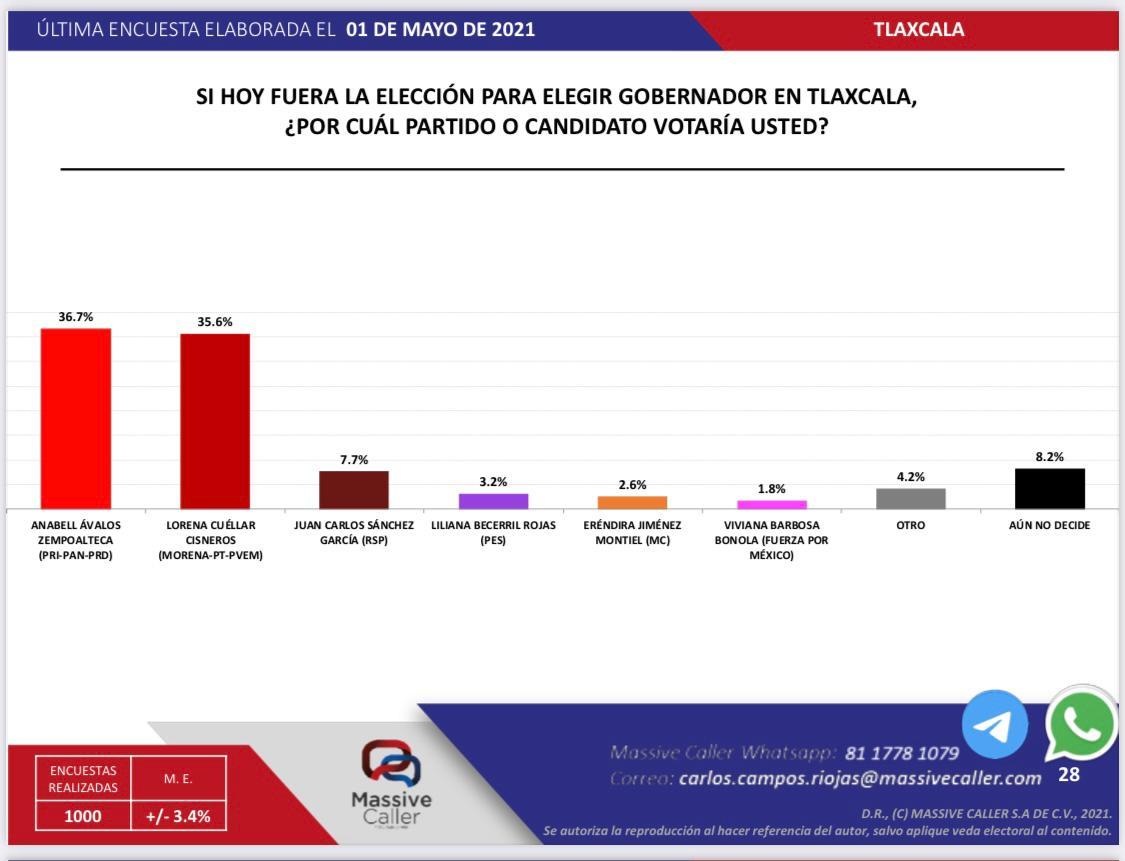 Según encuesta, Anabell arrasaría en las elecciones si fueran hoy