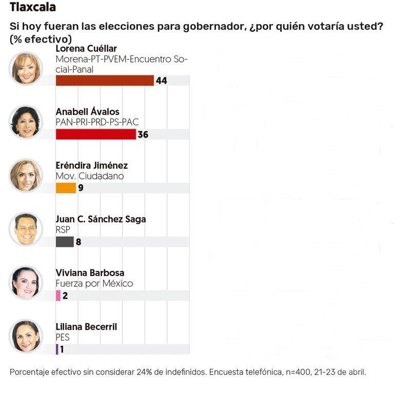 Se cierra la contienda en Tlaxcala, Lorena Cuéllar cae 4 puntos en las preferencias