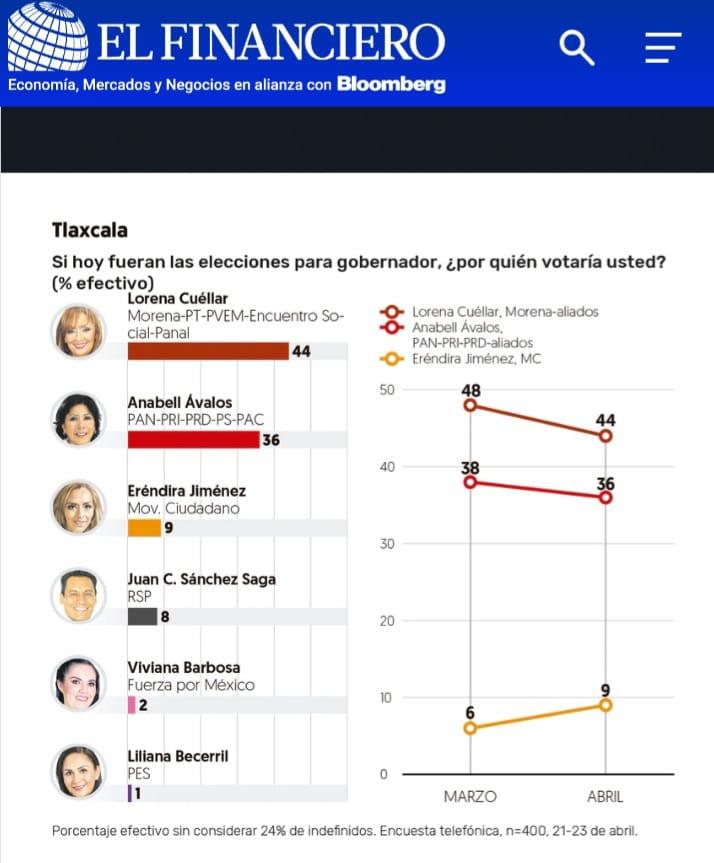 Lorena Cuéllar lidera con el 44 por ciento la intención del voto: El Financiero
