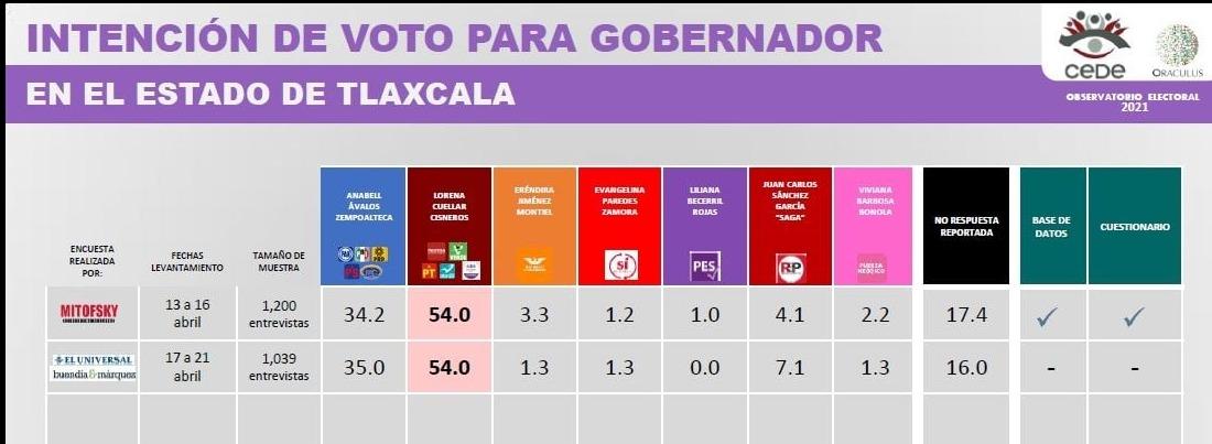 MORENA será el gran ganador en las próximas elecciones: Oráculos