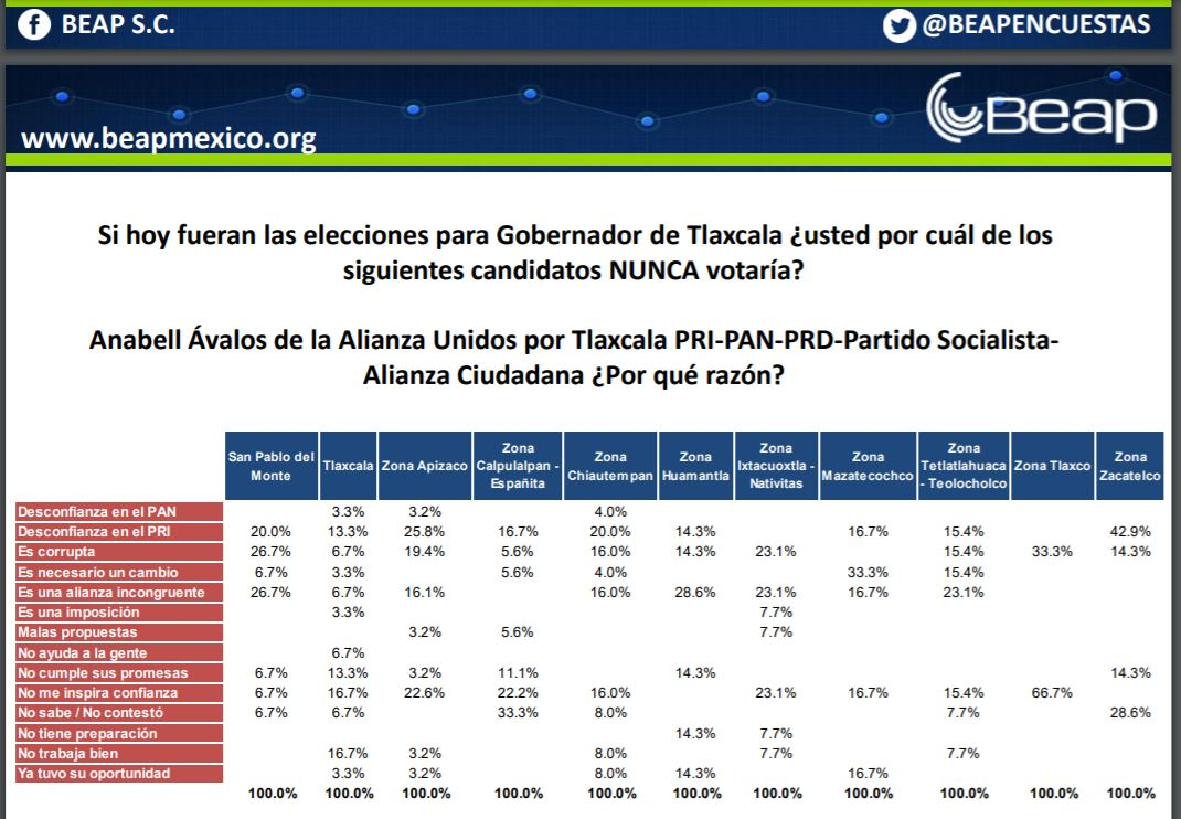 Aventaja Lorena Cuéllar con 15 puntos a Anabell Ávalos: Beap