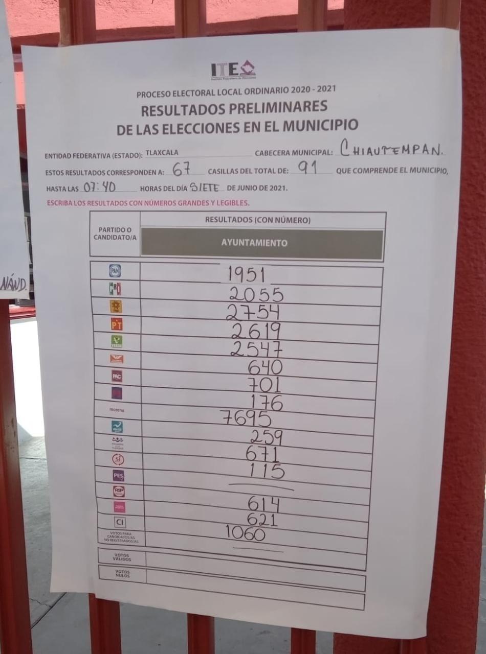 Triunfo contundente de Gustavo Jiménez en Chiautempan; será el próximo alcalde