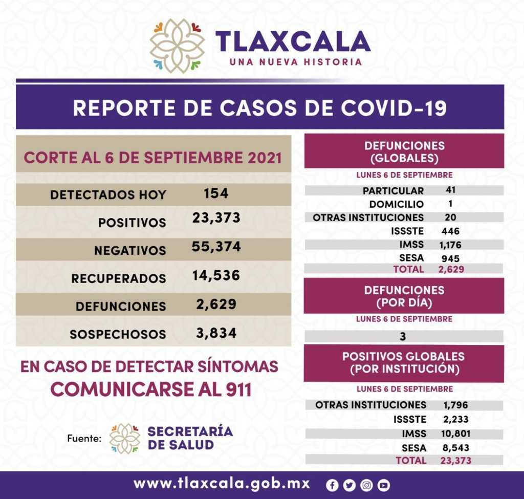 Registra SESA 154 casos positivos de COVID-19 en Tlaxcala