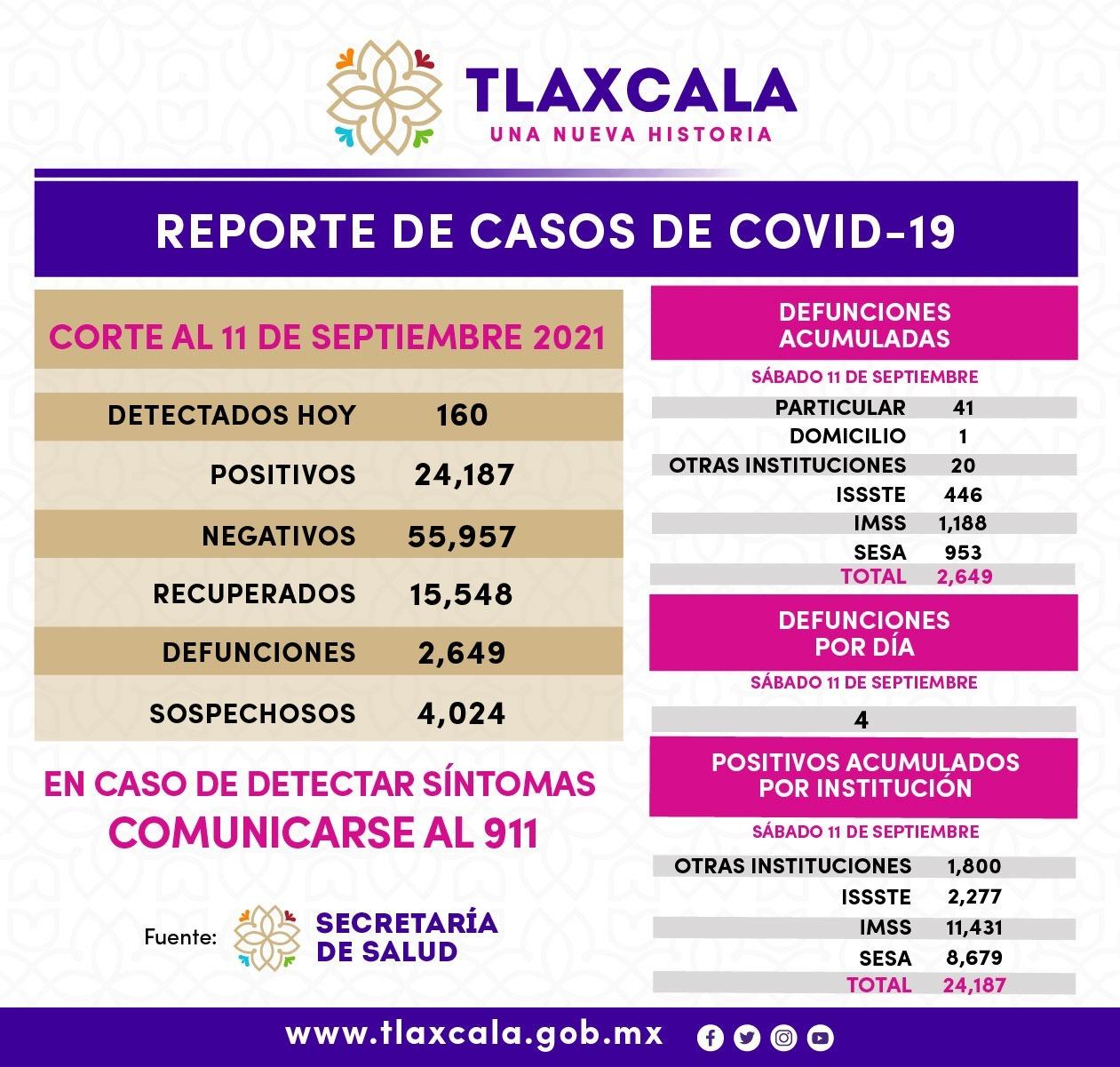 Registra SESA 160 casos positivos de Covid-19 en Tlaxcala