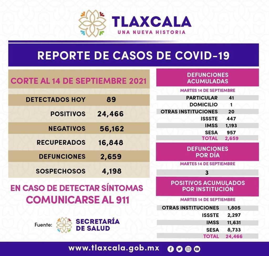 Registra SESA 89 casos positivos de Covid-19 en Tlaxcala
