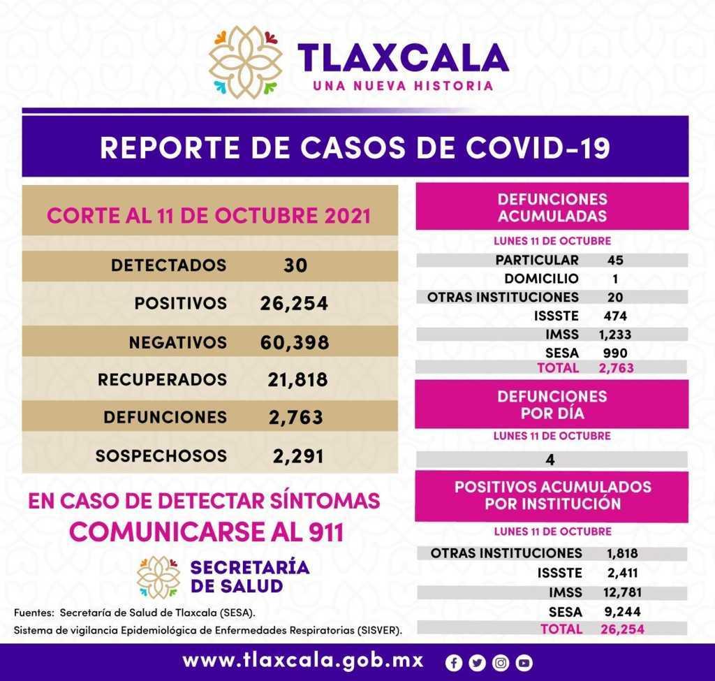 Registra SESA 30 casos positivos de Covid-19 en Tlaxcala